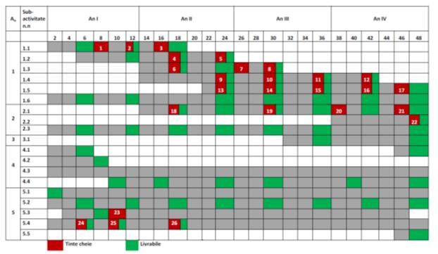 Diagrama Gantt: Calendarul activităților
